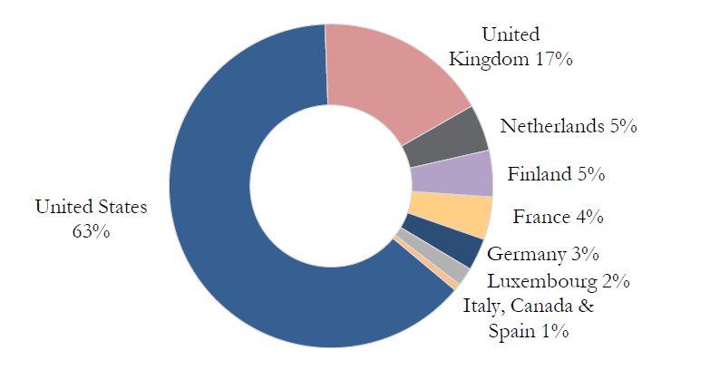 Investment Portfolio Diversified by Country