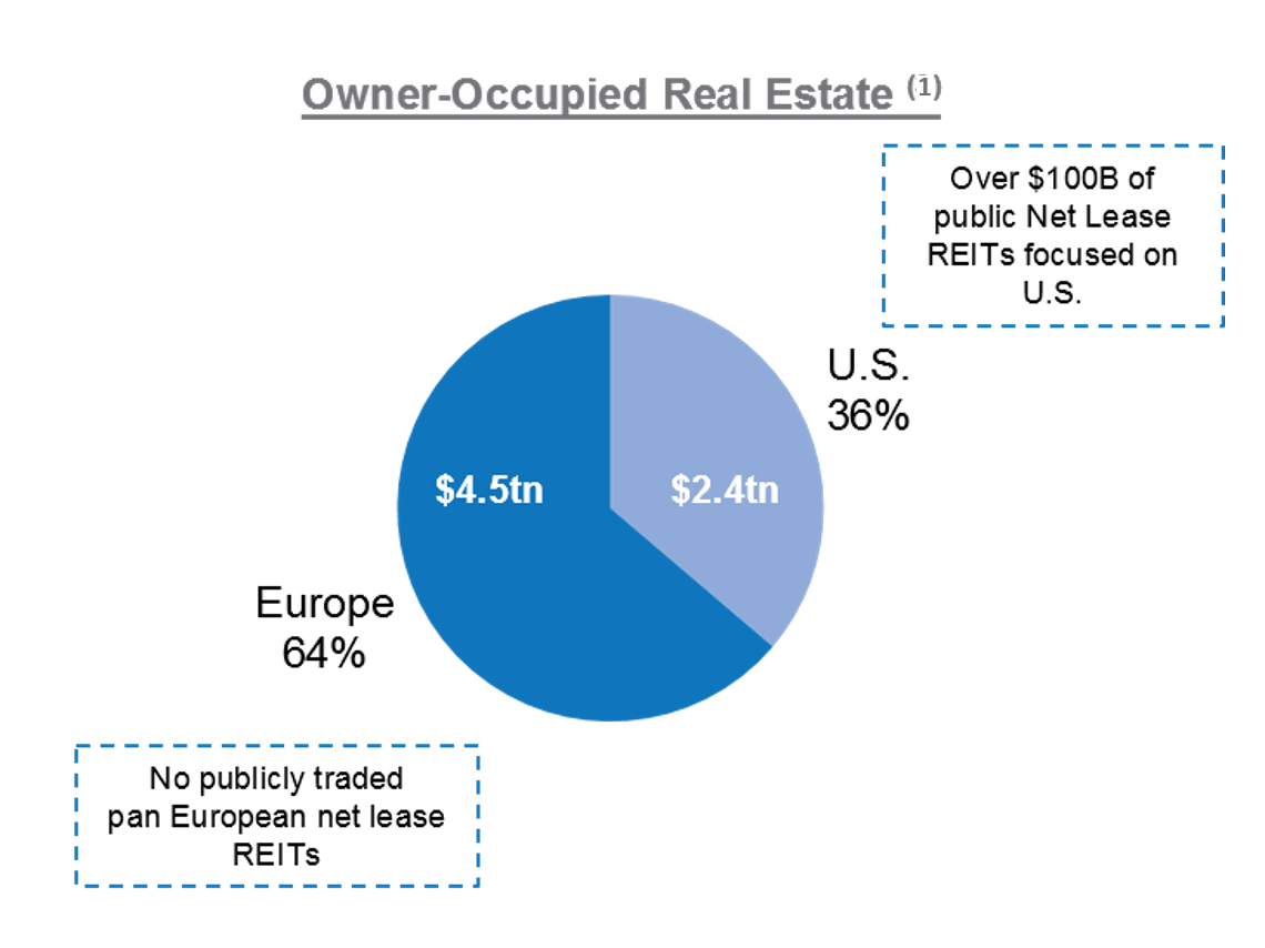 Europe Real Estate Investment