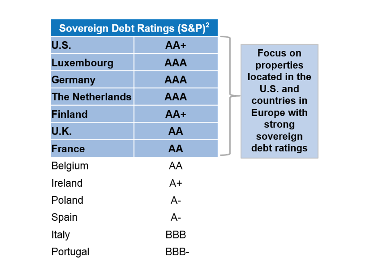 Investment Grade Credit Rating